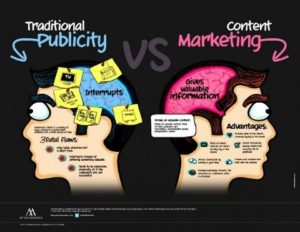 Content Marketing description