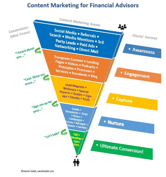 Financial advisor's content marketing funnel